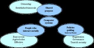 Online Community Features as identified by Jenny Preece